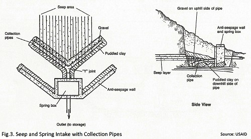 water flow meter diagram