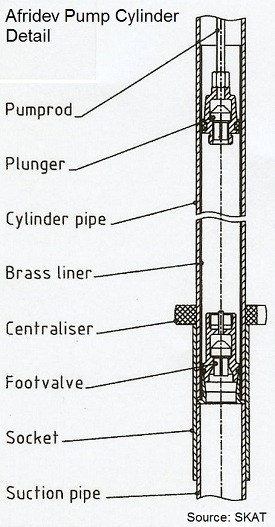 deep well manual pump hand pump