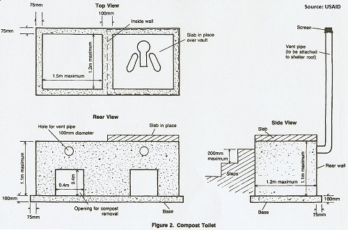 Compost Toilet Design and Construction