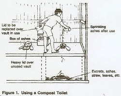 Composting Toilet Operation and Maintenance
