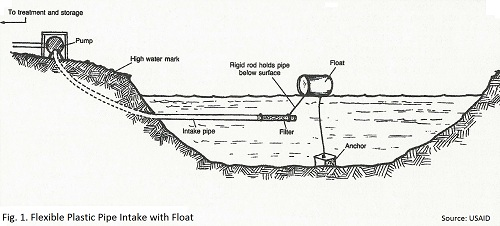 how to clean intake with water
