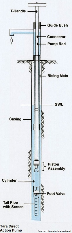 Hand Water Pumps Operation and Classification