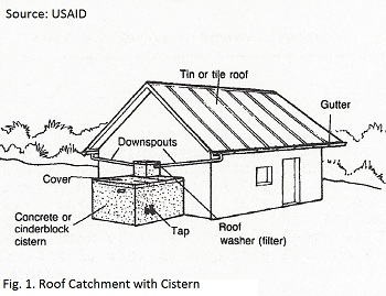 Determine if tiles slate or corrugated plastics tin or aluminum sheets are available and can be acquired by the village. Generally sheet metal is ...  sc 1 st  Clean Water & Collecting Rain Water memphite.com