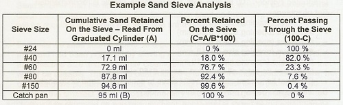 Civl 1101 mechanical analysis of soil.