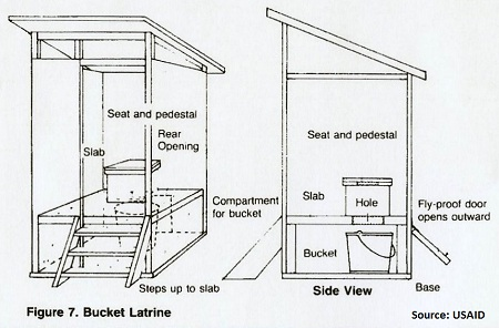 9243 likewise Earthbag Dome also US6112338 besides Best Sanitation likewise Shopping For A Toilet. on composting toilet