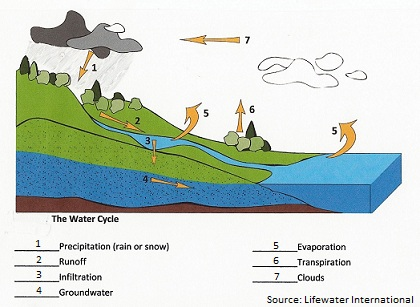 groundwater sources