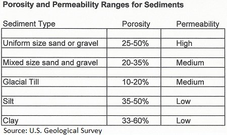 relationship between porosity permeability and surface areas of sediments