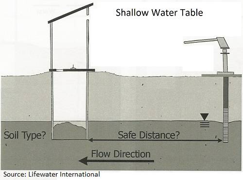 Determining Water Well Site Location