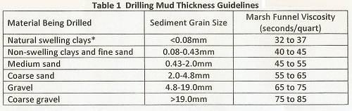 Mixing Bentonite Drilling Fluid