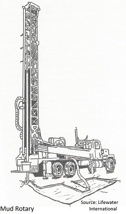 there are many kinds of mud rotary drill rigs used to drill a water well they fall in two basic categories table drive where the drill pipe is turned by