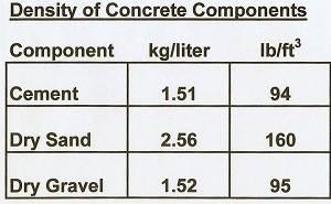 Making Concrete
