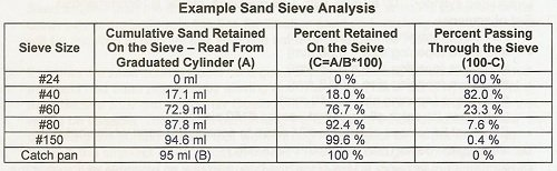 Sand Sieve Analysis of Biosand Filter Media