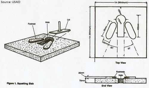 Pit Toilets Construction : Pit latrine slab and platform design