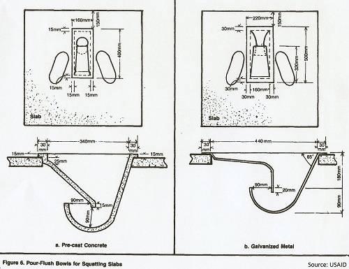 Pit Latrine Slab and Platform Design