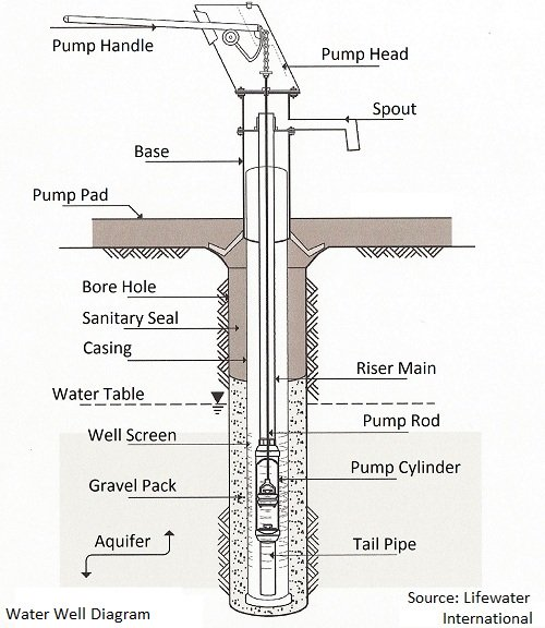 Water well diagram and proper construction